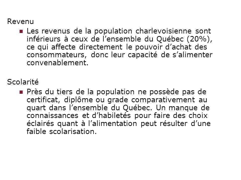 Revenu Les revenus de la population charlevoisienne sont inférieurs à ceux de lensemble du Québec (20%), ce qui affecte directement le pouvoir dachat