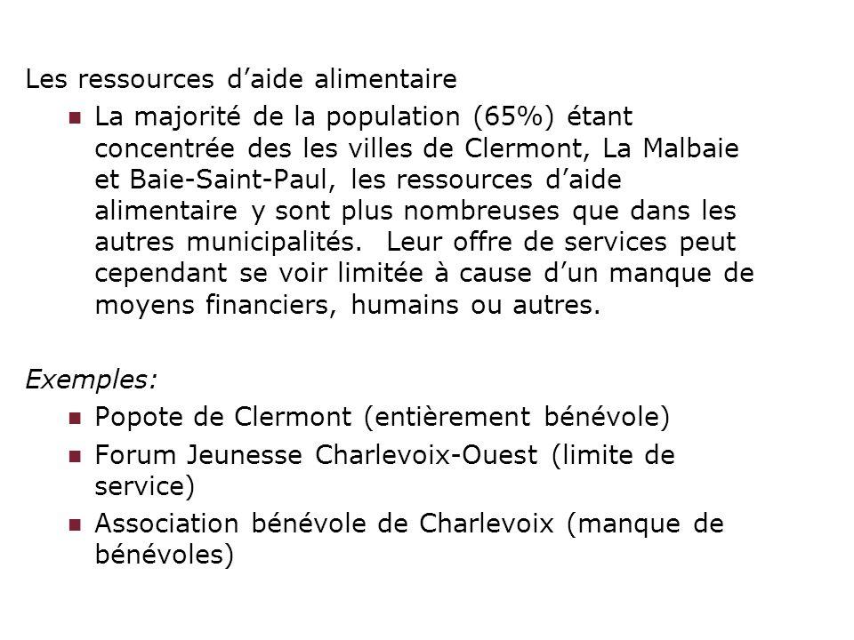 Les ressources daide alimentaire La majorité de la population (65%) étant concentrée des les villes de Clermont, La Malbaie et Baie-Saint-Paul, les re