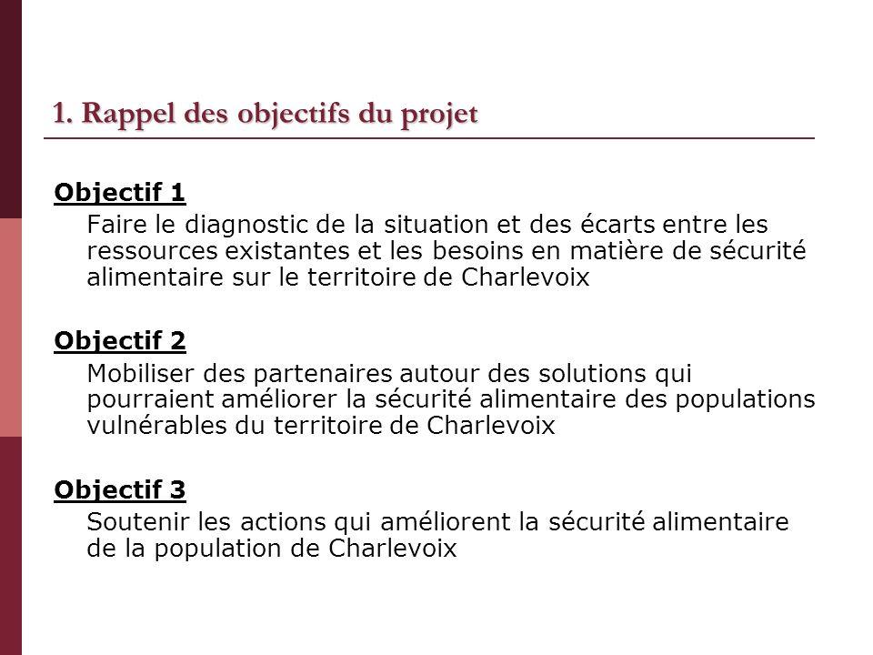 1. Rappel des objectifs du projet Objectif 1 Faire le diagnostic de la situation et des écarts entre les ressources existantes et les besoins en matiè