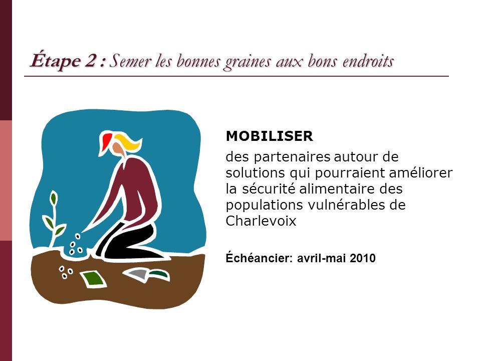 Étape 2 : Semer les bonnes graines aux bons endroits MOBILISER des partenaires autour de solutions qui pourraient améliorer la sécurité alimentaire de