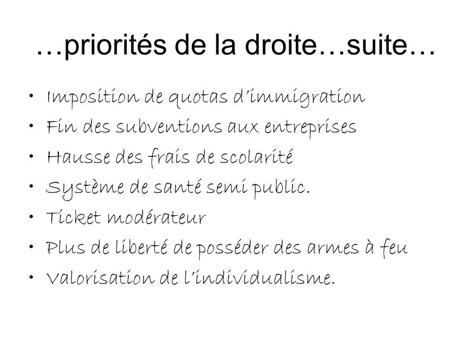 …priorités de la droite…suite… Imposition de quotas dimmigration Fin des subventions aux entreprises Hausse des frais de scolarité Système de santé se