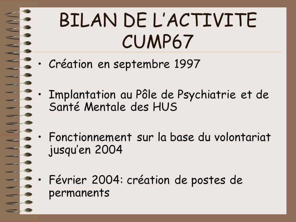 BILAN DE LACTIVITE CUMP67 Création en septembre 1997 Implantation au Pôle de Psychiatrie et de Santé Mentale des HUS Fonctionnement sur la base du vol
