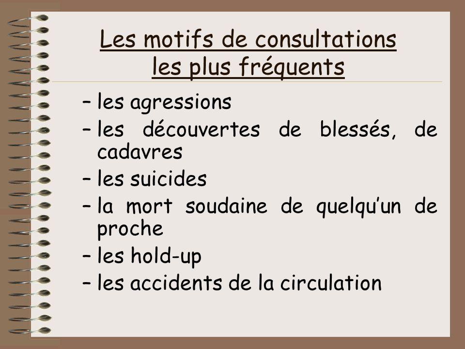 Les motifs de consultations les plus fréquents –les agressions –les découvertes de blessés, de cadavres –les suicides –la mort soudaine de quelquun de
