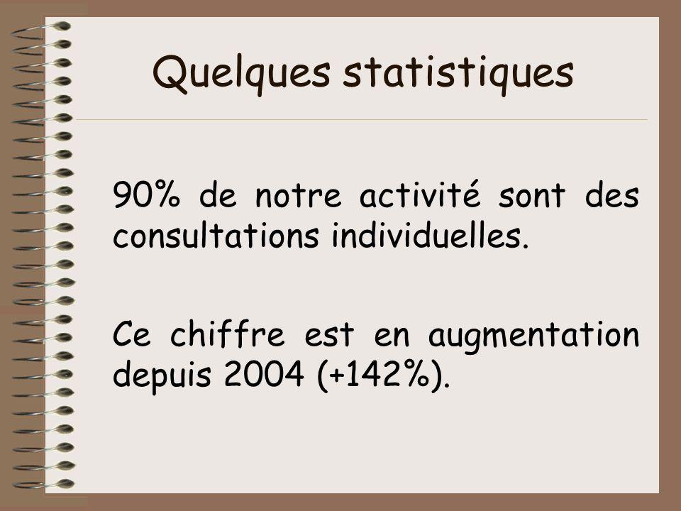 Quelques statistiques 90% de notre activité sont des consultations individuelles. Ce chiffre est en augmentation depuis 2004 (+142%).