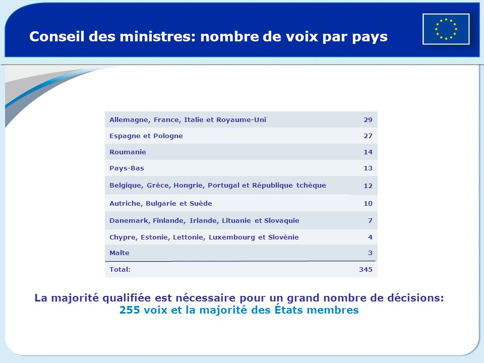 Le Conseil des ministres, voix des États membres Un ministre de chaque État membre Présidence tournante tous les six mois Adopte des actes législatifs