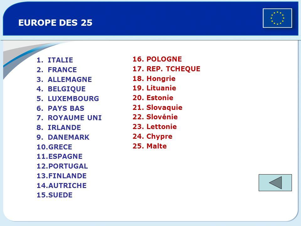 EUROPE DES 15 13. FINLANDE 14. AUTRICHE 15. SUEDE 1.ITALIE 2.FRANCE 3.ALLEMAGNE 4.BELGIQUE 5.LUXEMBOURG 6.PAYS BAS 7.ROYAUME UNI 8.IRLANDE 9.DANEMARK