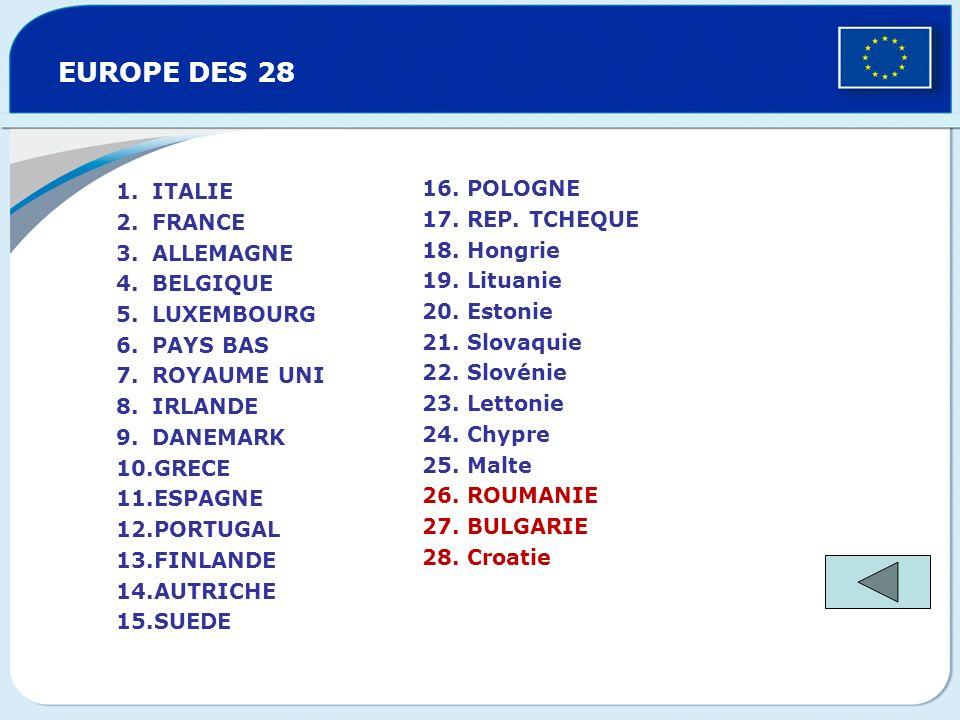 EUROPE DES 25 16. POLOGNE 17. REP. TCHEQUE 18. Hongrie 19. Lituanie 20. Estonie 21. Slovaquie 22. Slovénie 23. Lettonie 24. Chypre 25. Malte 1.ITALIE