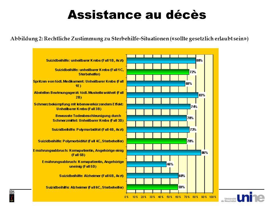 Assistance au décès - 22 - Abbildung 4: Zustimmung zur Frage nach der Einstellung gegenüber organisierter Suizidbeihilfe an (im Ausland wohnhaften) Ausländern in der Schweiz