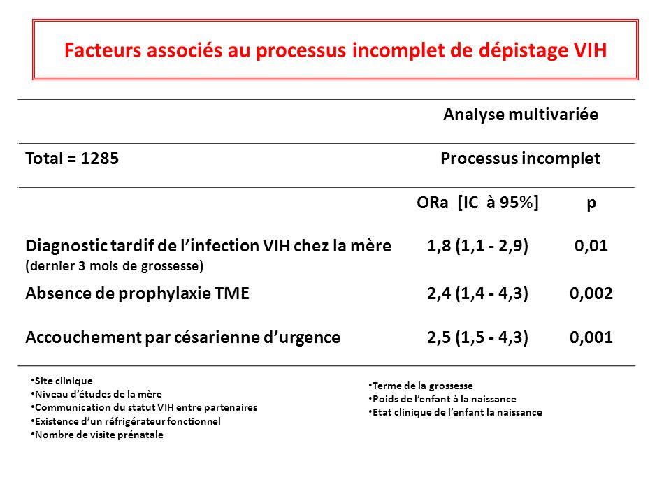 Analyse multivariée Total = 1285Processus incomplet ORa [IC à 95%]p Diagnostic tardif de linfection VIH chez la mère (dernier 3 mois de grossesse) 1,8