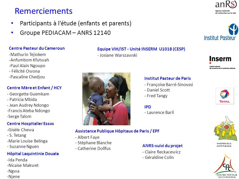 Remerciements Participants à létude (enfants et parents) Groupe PEDIACAM – ANRS 12140 MINISTERE DE LA SANTE PUBLIQUE Centre Pasteur du Cameroun -Mathu