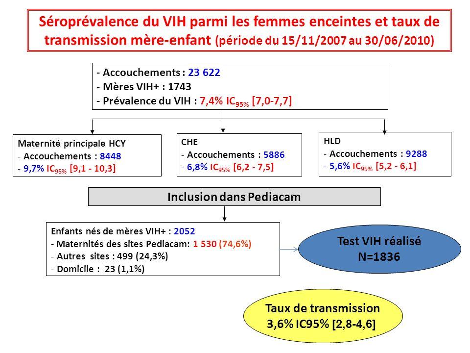 Séroprévalence du VIH parmi les femmes enceintes et taux de transmission mère-enfant (période du 15/11/2007 au 30/06/2010) - Accouchements : 23 622 -