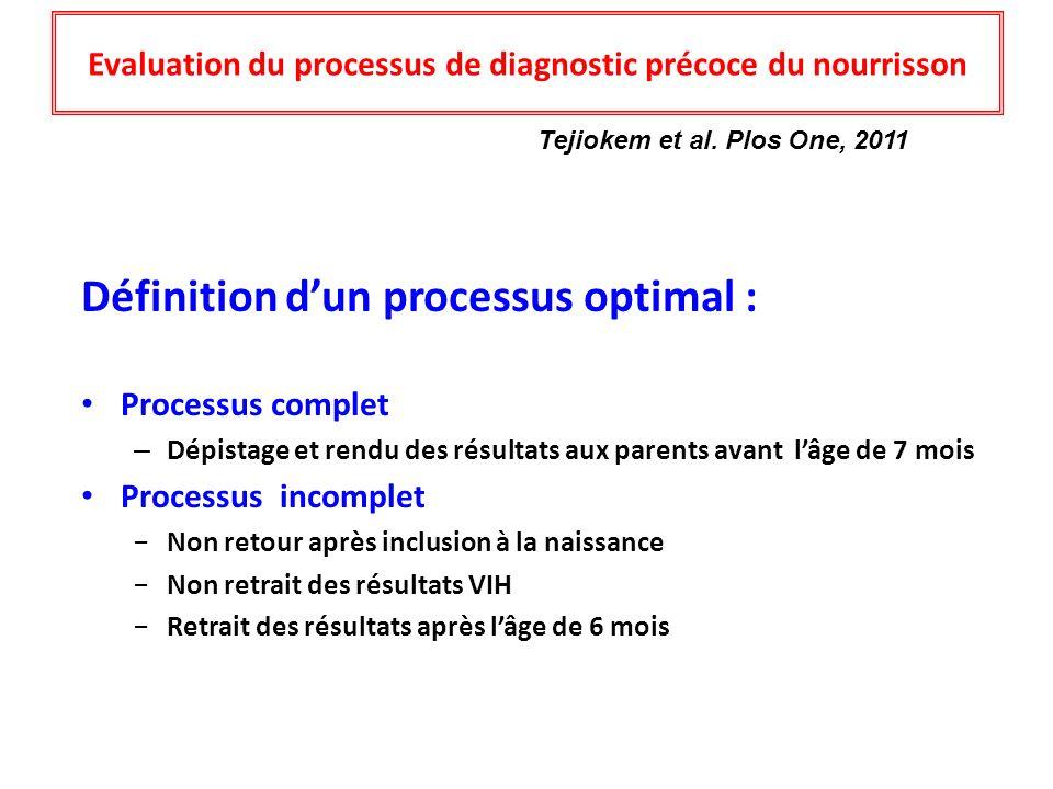 Evaluation du processus de diagnostic précoce du nourrisson Définition dun processus optimal : Processus complet – Dépistage et rendu des résultats au