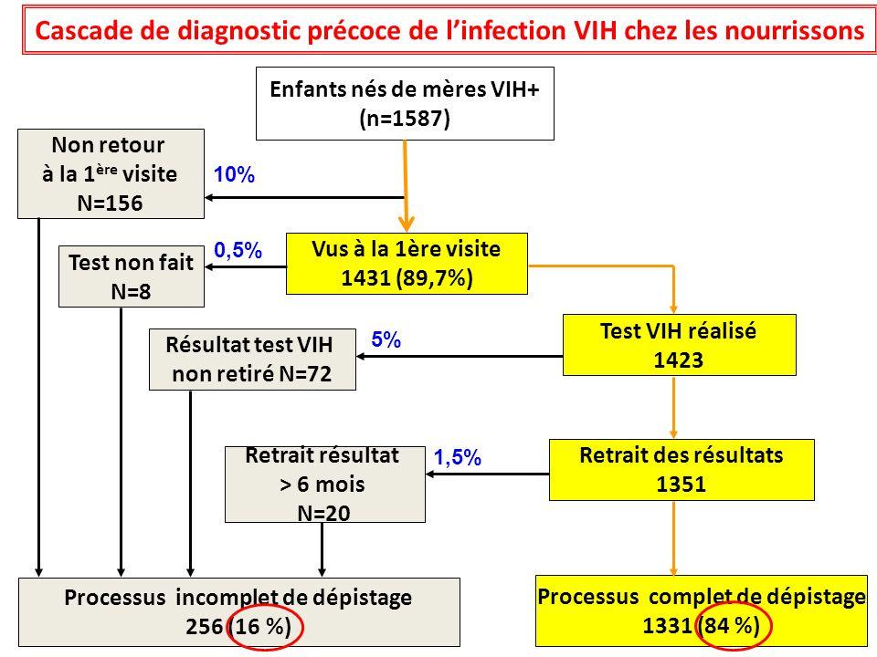 Analyse multivariée Total = 1285Processus incomplet ORa [IC à 95%]p Diagnostic tardif de linfection VIH chez la mère (dernier 3 mois de grossesse) 1,8 (1,1 - 2,9)0,01 Absence de prophylaxie TME2,4 (1,4 - 4,3)0,002 Accouchement par césarienne durgence2,5 (1,5 - 4,3)0,001 Facteurs associés au processus incomplet de dépistage VIH Site clinique Niveau détudes de la mère Communication du statut VIH entre partenaires Existence dun réfrigérateur fonctionnel Nombre de visite prénatale Terme de la grossesse Poids de lenfant à la naissance Etat clinique de lenfant la naissance