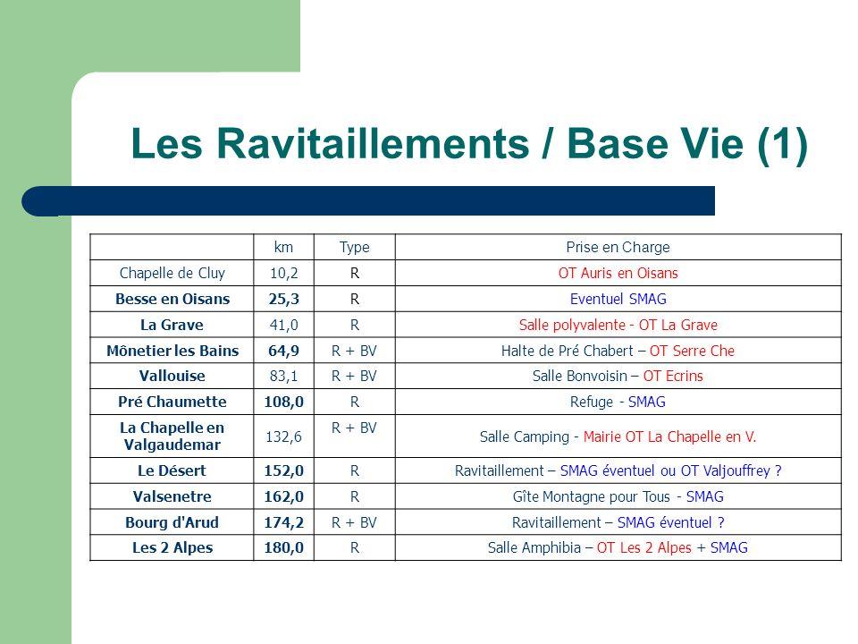 Les Ravitaillements / Base Vie (1) km Type Prise en Charge Chapelle de Cluy10,2 R OT Auris en Oisans Besse en Oisans25,3 R Eventuel SMAG La Grave41,0 R Salle polyvalente - OT La Grave Mônetier les Bains64,9 R + BV Halte de Pré Chabert – OT Serre Che Vallouise83,1 R + BV Salle Bonvoisin – OT Ecrins Pré Chaumette108,0 R Refuge - SMAG La Chapelle en Valgaudemar 132,6 R + BV Salle Camping - Mairie OT La Chapelle en V.