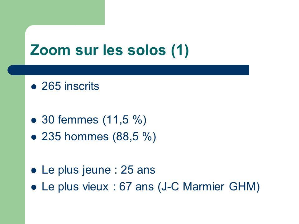 Zoom sur les solos (1) 265 inscrits 30 femmes (11,5 %) 235 hommes (88,5 %) Le plus jeune : 25 ans Le plus vieux : 67 ans (J-C Marmier GHM)