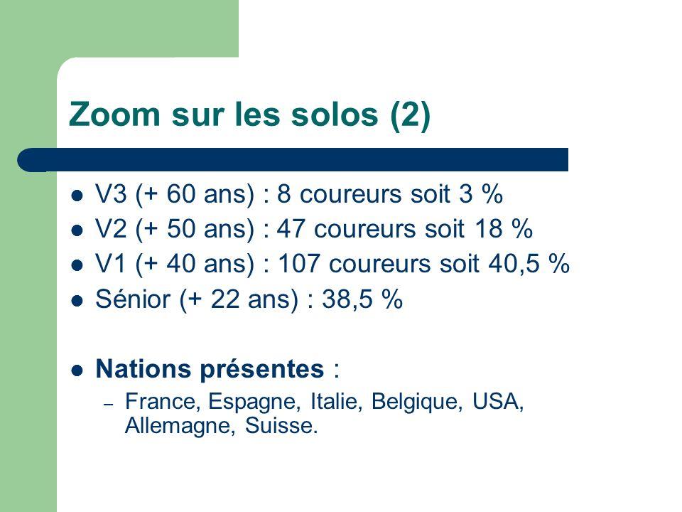 Zoom sur les solos (2) V3 (+ 60 ans) : 8 coureurs soit 3 % V2 (+ 50 ans) : 47 coureurs soit 18 % V1 (+ 40 ans) : 107 coureurs soit 40,5 % Sénior (+ 22 ans) : 38,5 % Nations présentes : – France, Espagne, Italie, Belgique, USA, Allemagne, Suisse.
