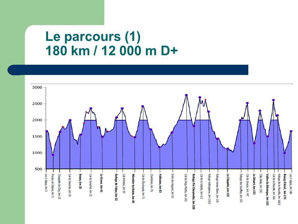 Le parcours (1) 180 km / 12 000 m D+