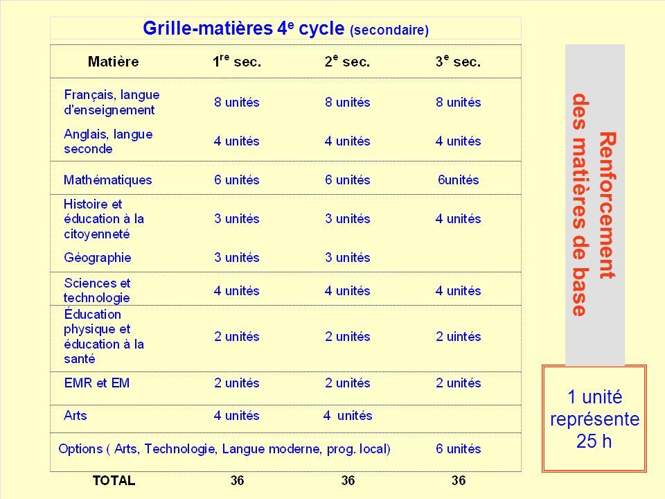Grille-matières ~ changements uFrançais ( de 6 à 8 unités) Faire écrire davantage et assurer un meilleur suivi. uMathématiques ( de 4 à 6 unités ) en