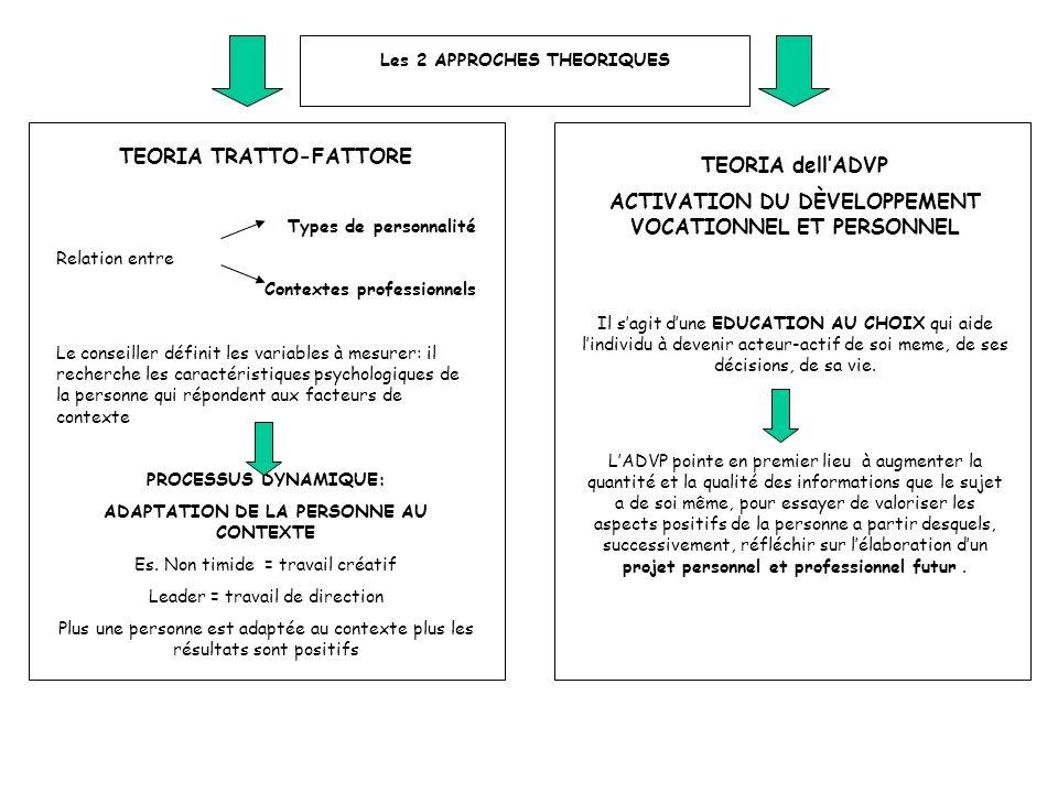 Les 2 APPROCHES THEORIQUES TEORIA TRATTO-FATTORE Types de personnalité Relation entre Contextes professionnels Le conseiller définit les variables à m