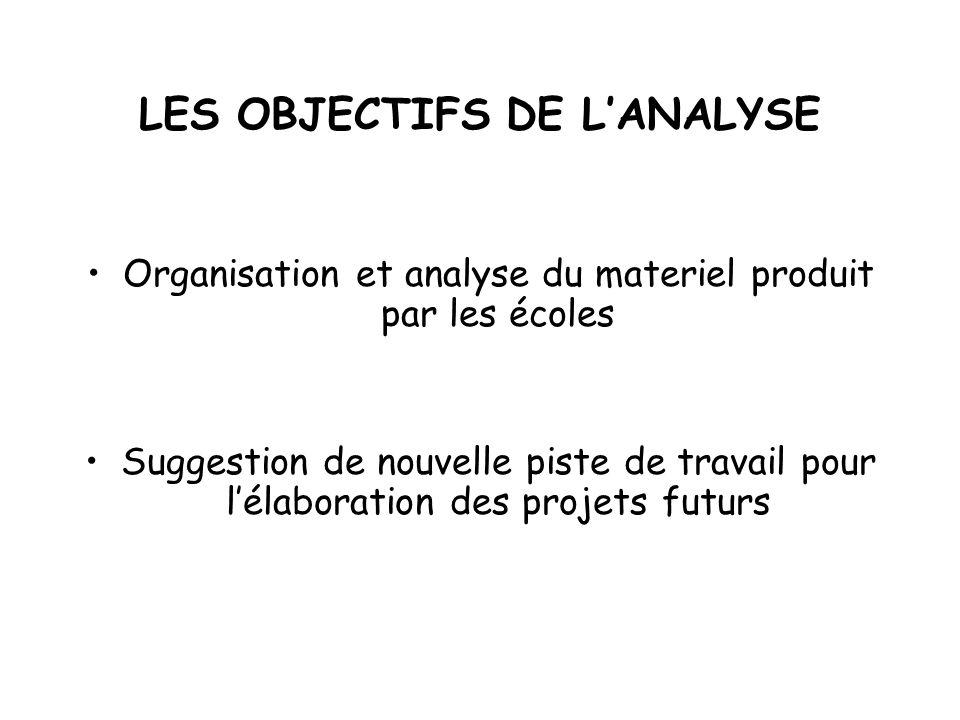 LES OBJECTIFS DE LANALYSE Organisation et analyse du materiel produit par les écoles Suggestion de nouvelle piste de travail pour lélaboration des pro