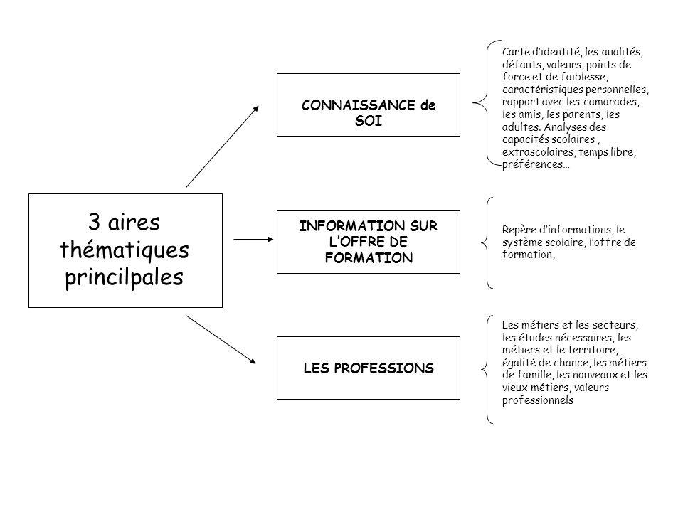 3 aires thématiques princilpales CONNAISSANCE de SOI INFORMATION SUR LOFFRE DE FORMATION LES PROFESSIONS Carte didentité, les aualités, défauts, valeu
