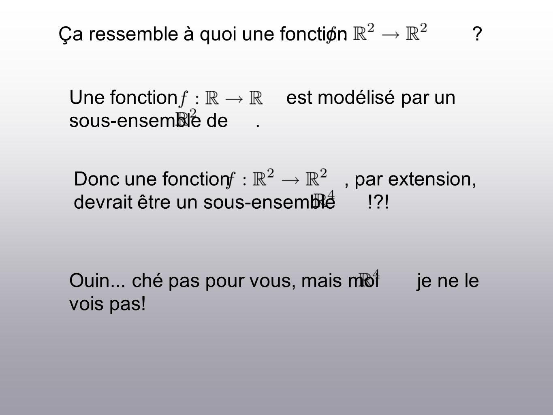 Ça ressemble à quoi une fonction .Une fonction est modélisé par un sous-ensemble de.