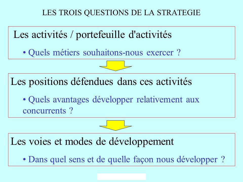 LES TROIS QUESTIONS DE LA STRATEGIE Les activités / portefeuille d'activités Quels métiers souhaitons-nous exercer ? Les positions défendues dans ces