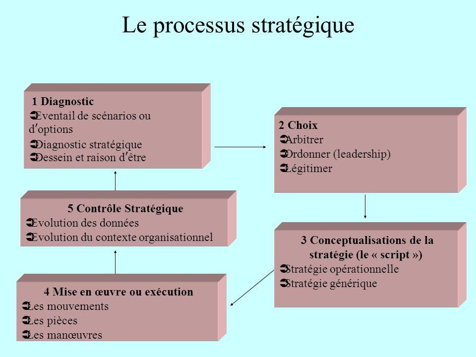 Le processus stratégique 1 Diagnostic Eventail de scénarios ou doptions Diagnostic stratégique Dessein et raison dêtre 2 Choix Arbitrer Ordonner (lead