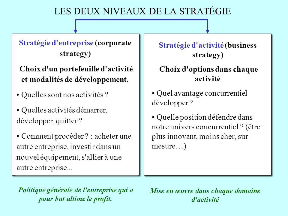 LES DEUX NIVEAUX DE LA STRATÉGIE Politique générale de l'entreprise qui a pour but ultime le profit. Stratégie d'entreprise (corporate strategy) Choix