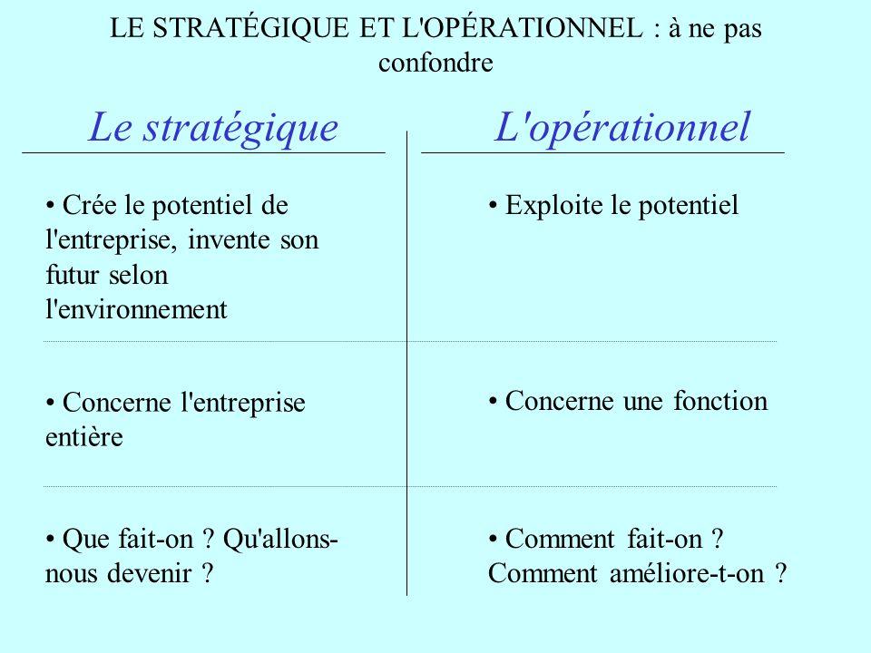 LE STRATÉGIQUE ET L'OPÉRATIONNEL : à ne pas confondre Le stratégiqueL'opérationnel Crée le potentiel de l'entreprise, invente son futur selon l'enviro