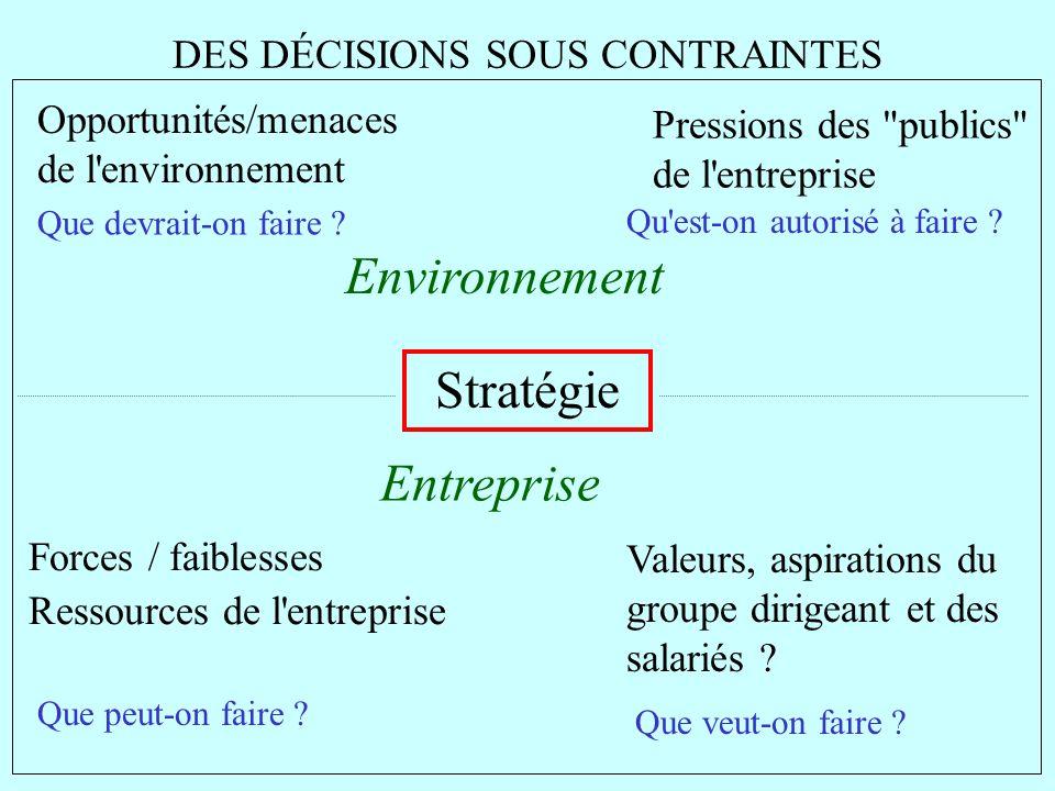 DES DÉCISIONS SOUS CONTRAINTES Stratégie Opportunités/menaces de l'environnement Pressions des