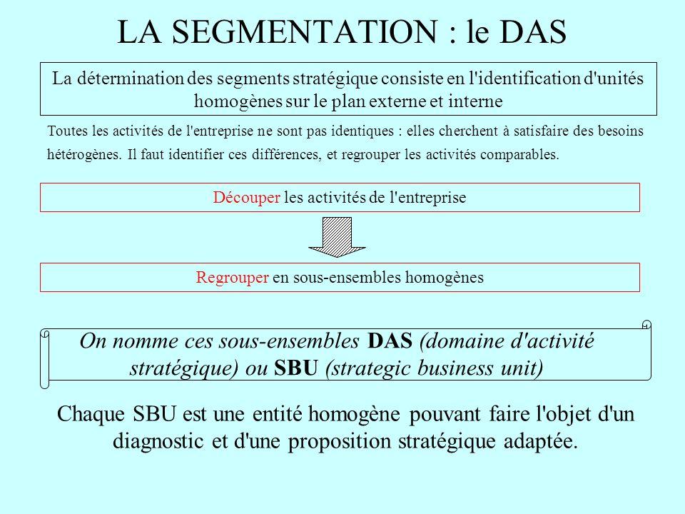 LA SEGMENTATION : le DAS La détermination des segments stratégique consiste en l'identification d'unités homogènes sur le plan externe et interne Déco