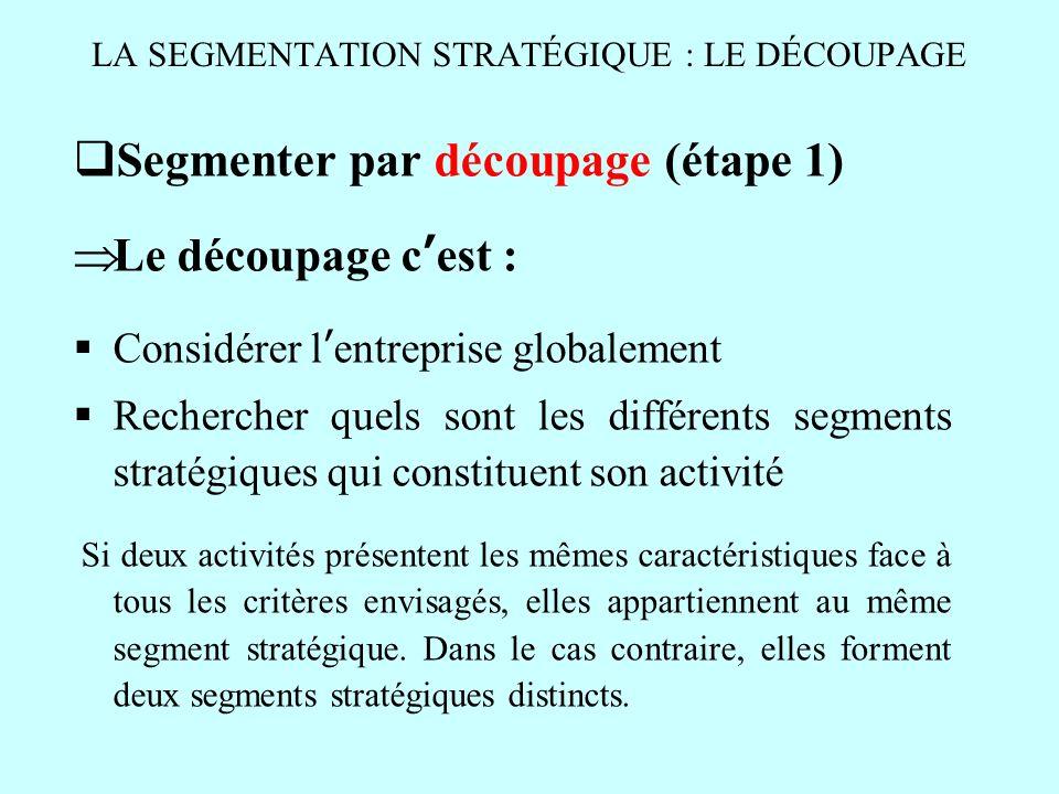 LA SEGMENTATION STRATÉGIQUE : LE DÉCOUPAGE Segmenter par découpage (étape 1) Le découpage cest : Considérer lentreprise globalement Rechercher quels s