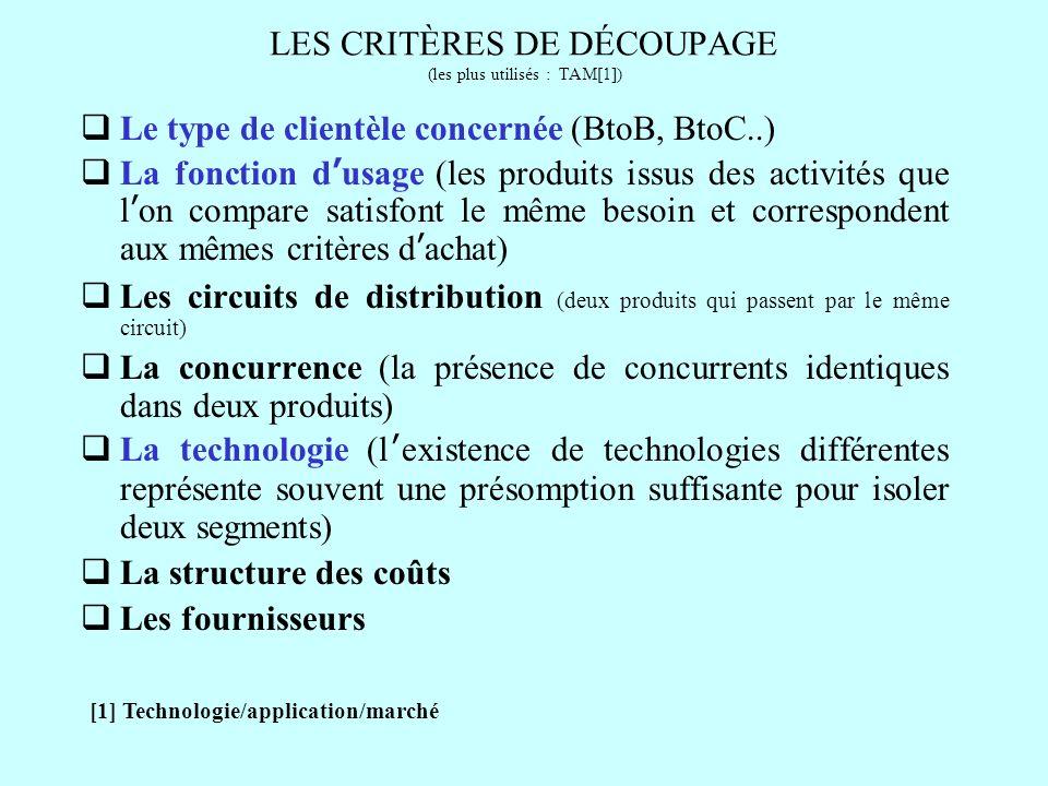 LES CRITÈRES DE DÉCOUPAGE (les plus utilisés : TAM[1]) Le type de clientèle concernée (BtoB, BtoC..) La fonction dusage (les produits issus des activi