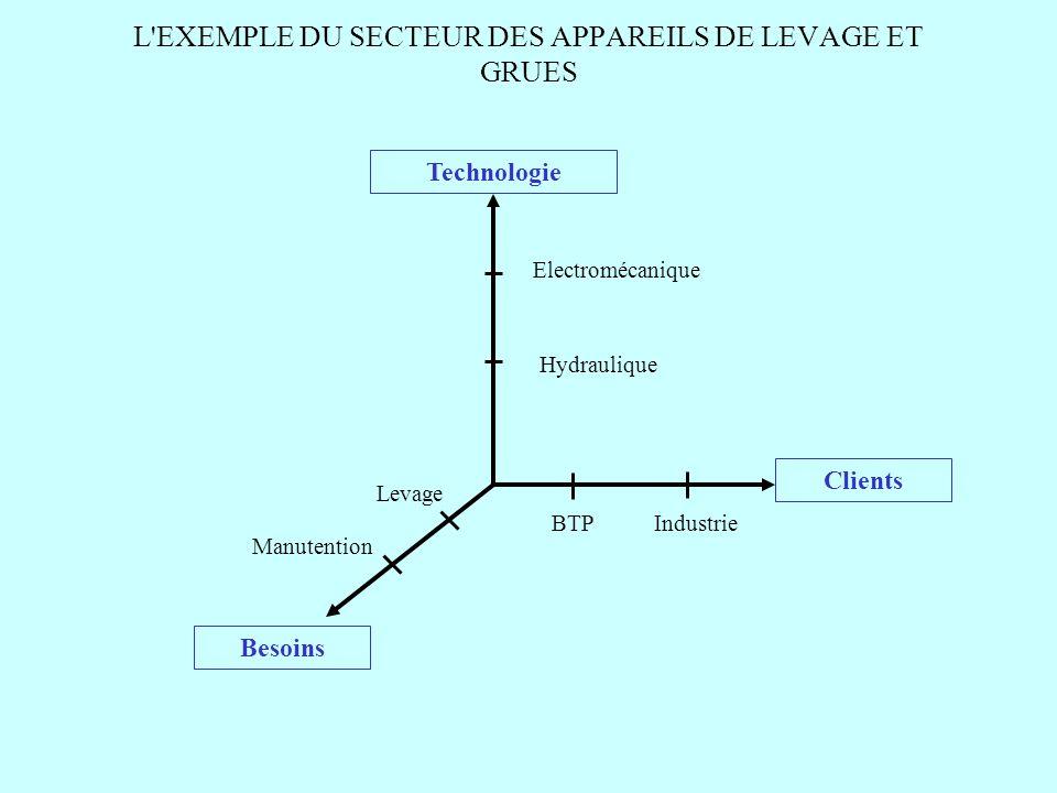 L'EXEMPLE DU SECTEUR DES APPAREILS DE LEVAGE ET GRUES Technologie Clients Besoins Electromécanique Hydraulique BTPIndustrie Levage Manutention