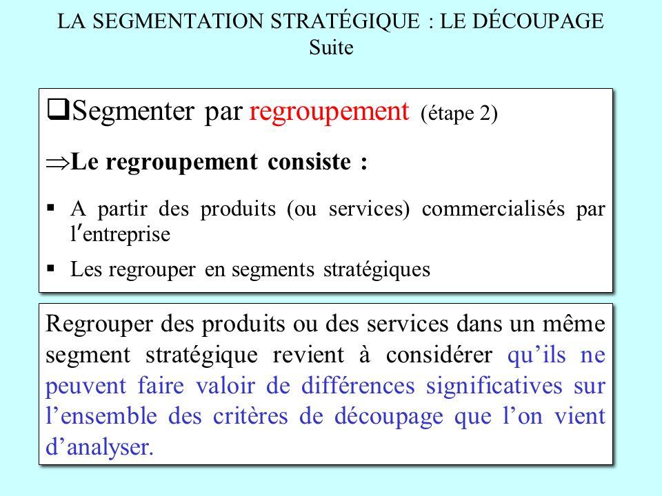 LA SEGMENTATION STRATÉGIQUE : LE DÉCOUPAGE Suite Segmenter par regroupement (étape 2) Le regroupement consiste : A partir des produits (ou services) c