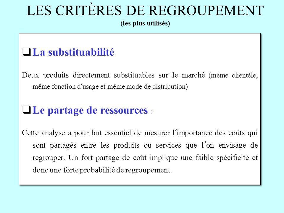 LES CRITÈRES DE REGROUPEMENT (les plus utilisés) La substituabilité Deux produits directement substituables sur le marché (même clientèle, même foncti