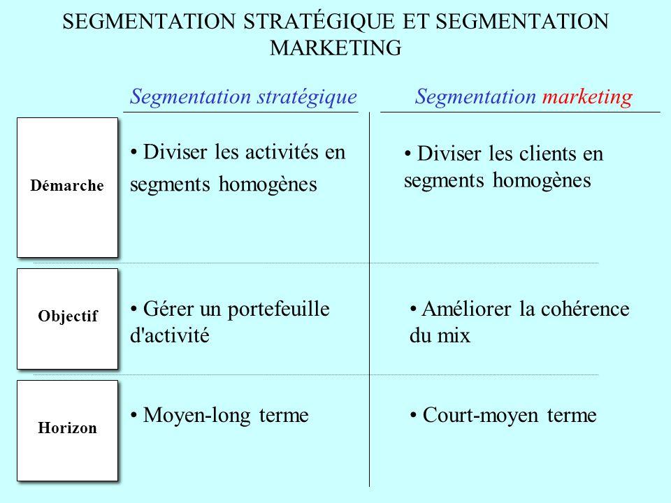 SEGMENTATION STRATÉGIQUE ET SEGMENTATION MARKETING Segmentation stratégique Diviser les activités en segments homogènes Diviser les clients en segment