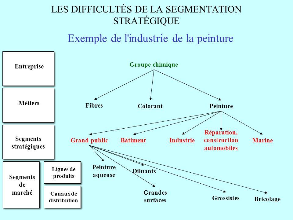 LES DIFFICULTÉS DE LA SEGMENTATION STRATÉGIQUE Exemple de l'industrie de la peinture Entreprise Métiers Segments stratégiques Segments de marché Group