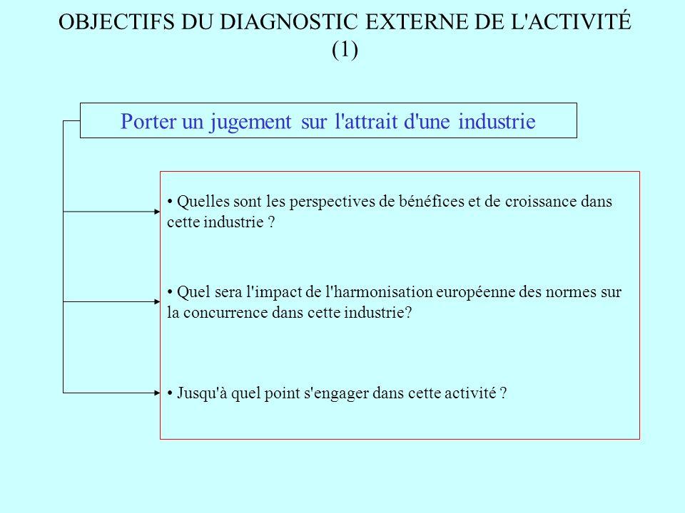 OBJECTIFS DU DIAGNOSTIC EXTERNE DE L'ACTIVITÉ (1) Porter un jugement sur l'attrait d'une industrie Quelles sont les perspectives de bénéfices et de cr