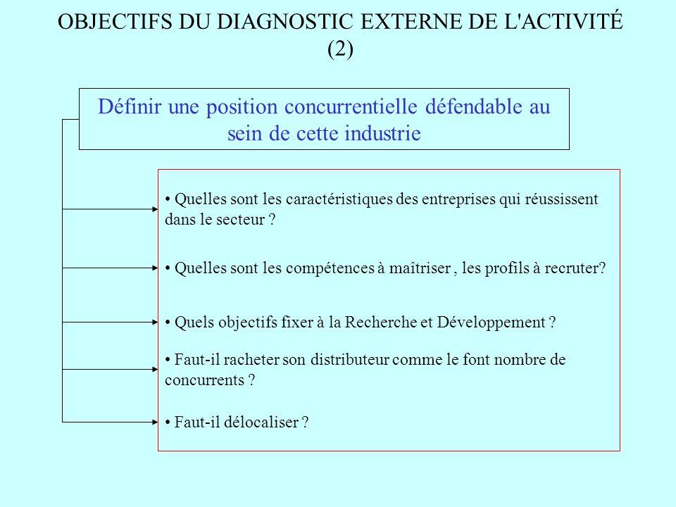 OBJECTIFS DU DIAGNOSTIC EXTERNE DE L'ACTIVITÉ (2) Définir une position concurrentielle défendable au sein de cette industrie Quelles sont les caractér