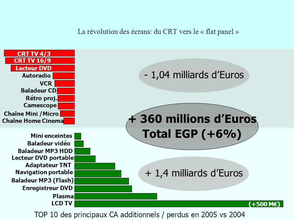 La révolution des écrans: du CRT vers le « flat panel » TOP 10 des principaux CA additionnels / perdus en 2005 vs 2004 + 1,4 milliards dEuros - 1,04 m