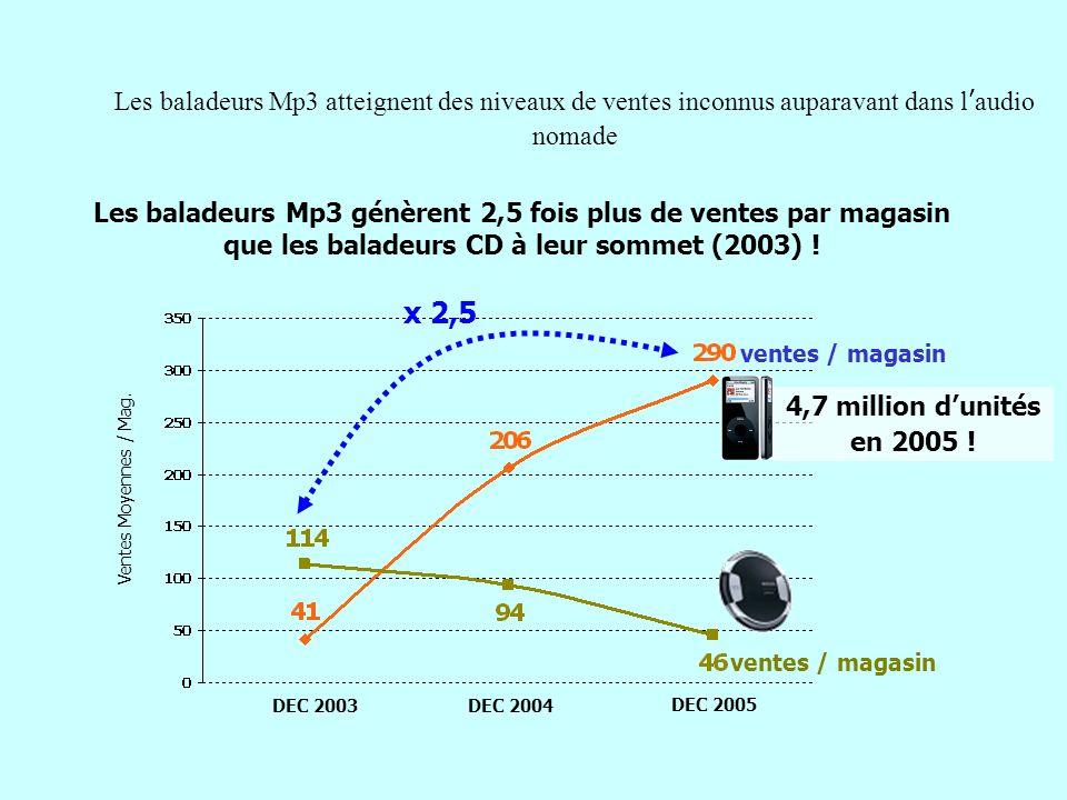 DEC 2003DEC 2004 DEC 2005 Les baladeurs Mp3 atteignent des niveaux de ventes inconnus auparavant dans laudio nomade Ventes Moyennes / Mag. x 2,5 Les b