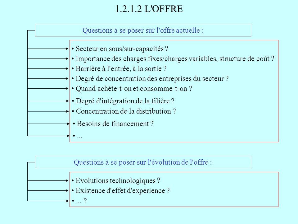1.2.1.2 L'OFFRE Questions à se poser sur l'offre actuelle : Secteur en sous/sur-capacités ? Importance des charges fixes/charges variables, structure