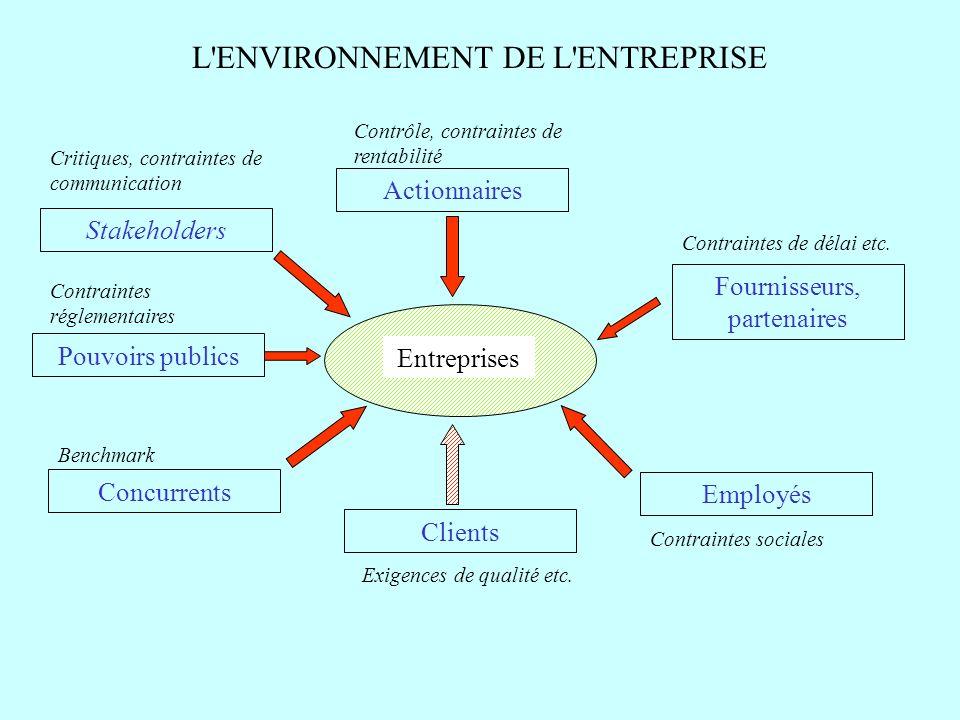 L'ENVIRONNEMENT DE L'ENTREPRISE Actionnaires Fournisseurs, partenaires Clients Pouvoirs publics Entreprises Stakeholders Concurrents Employés Contrôle