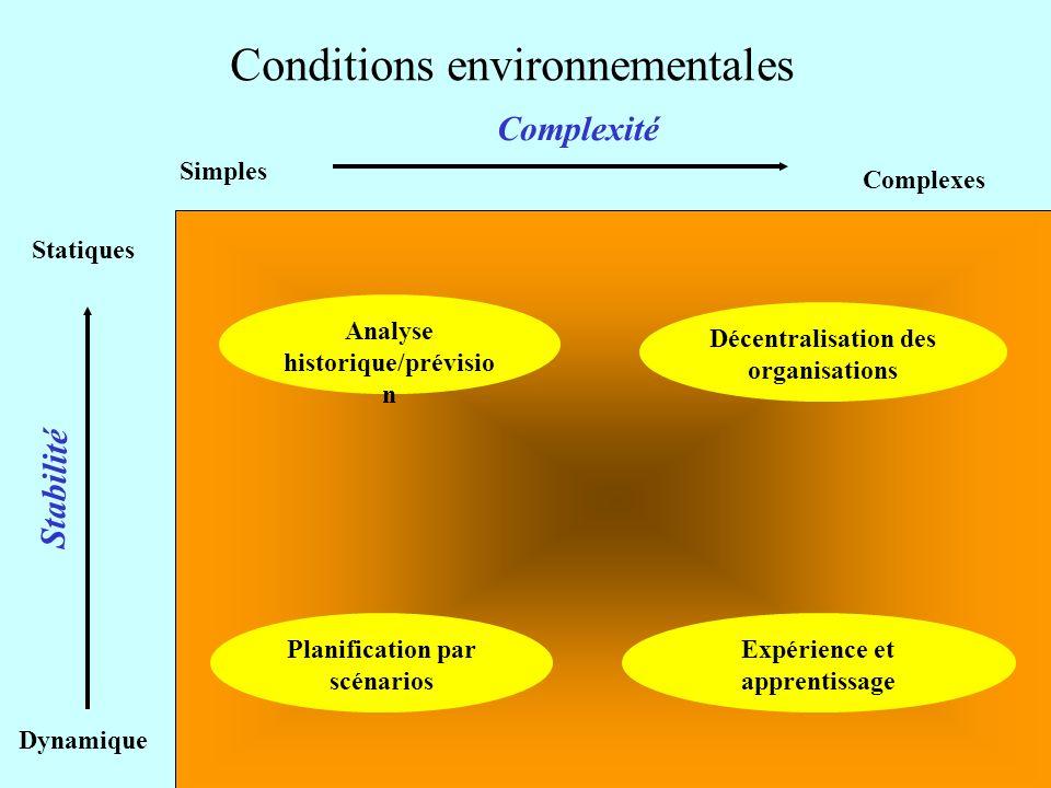 Analyse historique/prévisio n Planification par scénarios Décentralisation des organisations Expérience et apprentissage Dynamique Statiques Simples C