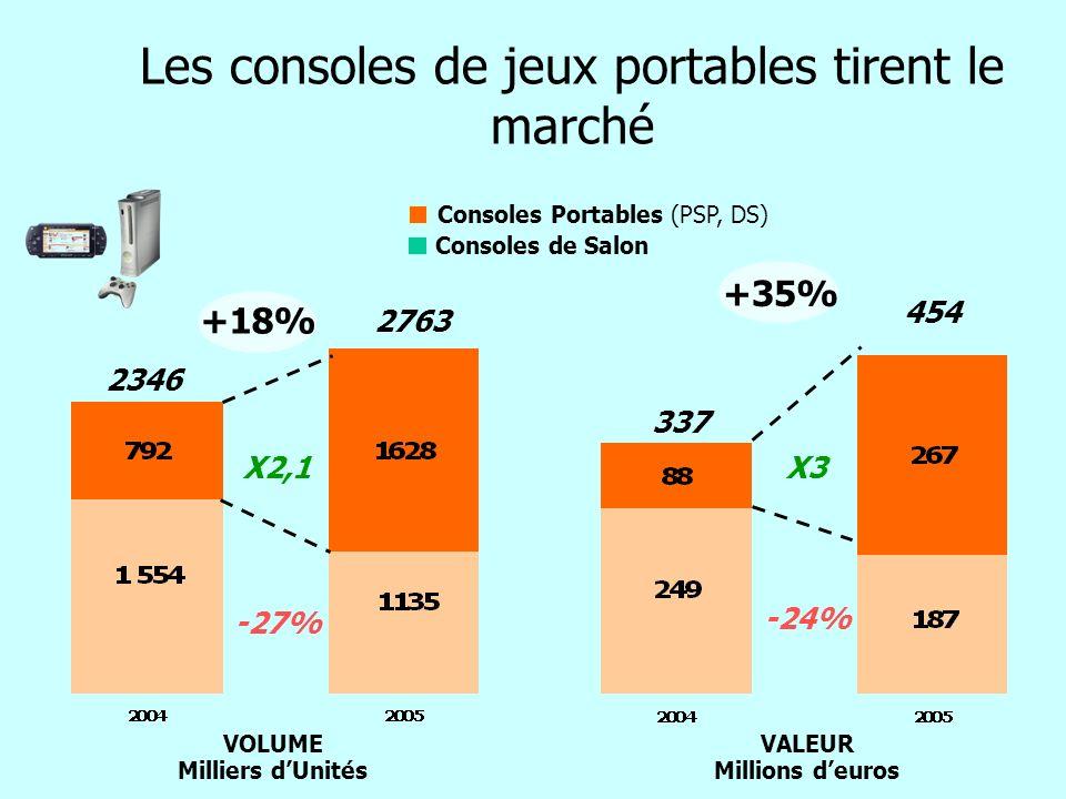 Les consoles de jeux portables tirent le marché VOLUME Milliers dUnités X2,1 -27% X3 -24% VALEUR Millions deuros 2346 2763 337 454 Consoles de Salon C
