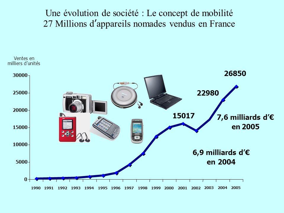 Une évolution de société : Le concept de mobilité 27 Millions dappareils nomades vendus en France 7,6 milliards d en 2005 6,9 milliards d en 2004 1501