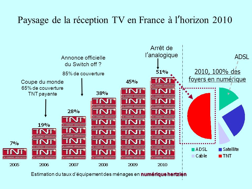 Paysage de la réception TV en France à lhorizon 2010 Annonce officielle du Switch off ? 85% de couverture Coupe du monde 65% de couverture TNT payante