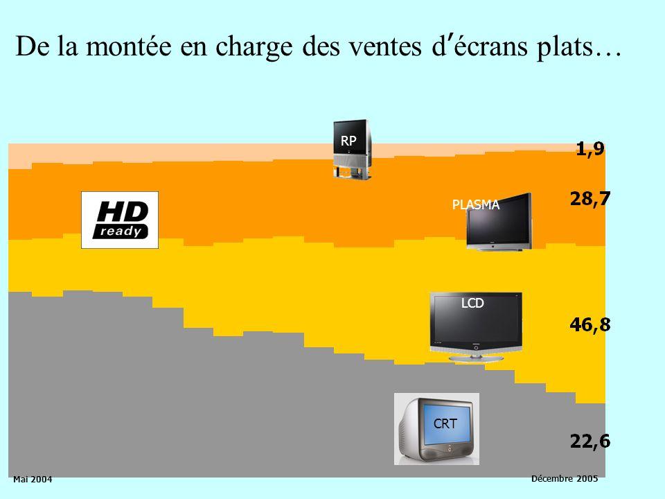 Mai 2004 Décembre 2005 PLASMA LCD CRT RP De la montée en charge des ventes décrans plats…